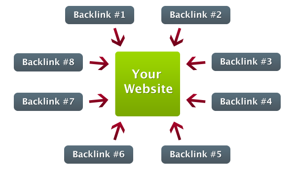 Cara mudah membuat backlink di web blog Wordpress