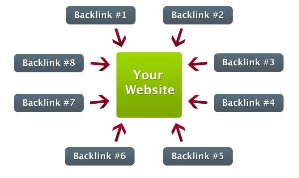 Ilustrasi Backlink