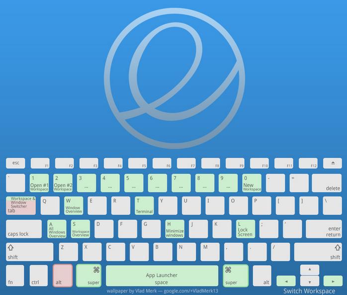 Hot Key Elementary OS Linux